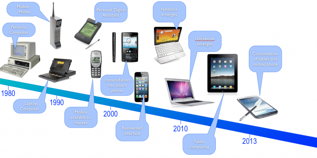 a history of the personal computer and computing devices In this very brief history of computers, we give a timeline of computer history that leads to the invention of the personal computer.
