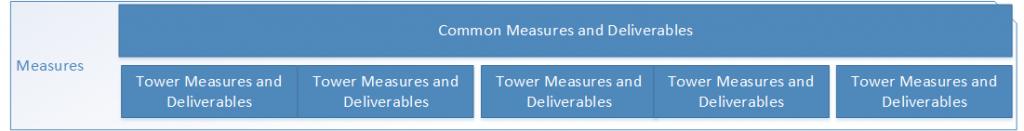 measures - model
